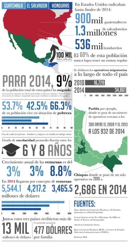 fronteraSur-infografia-548x1024